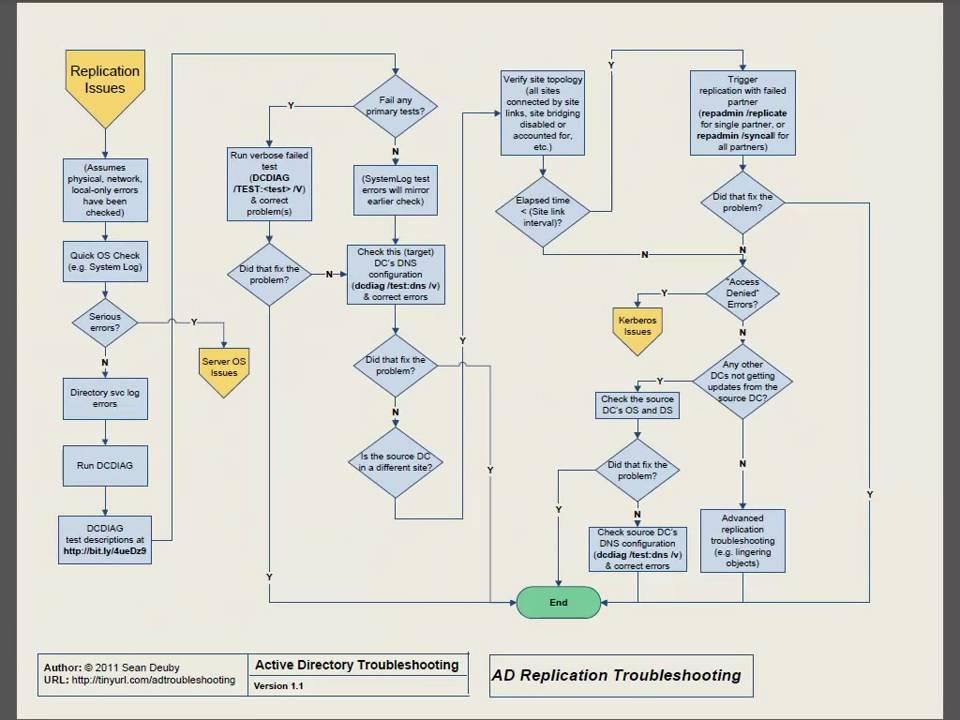 Replication Troubleshooting Flowchart Walkthrough