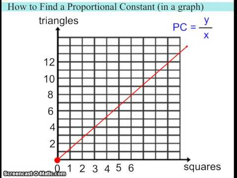 How To Find A Proportional Constant In A Graph Youtube