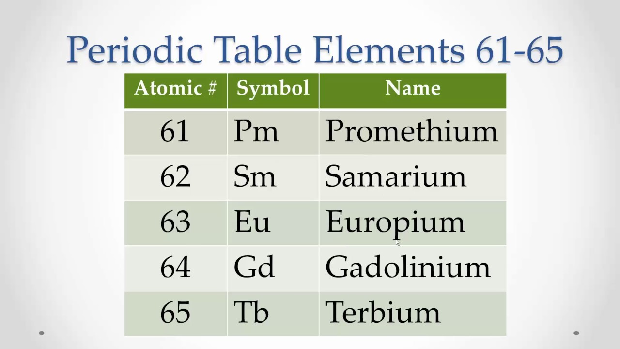 Periodic table elements 61 65 memorize repeat youtube periodic table elements 61 65 memorize repeat gamestrikefo Gallery