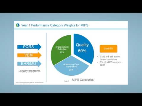 Maximize 2017 MIPS Scores - Take Action NOW!