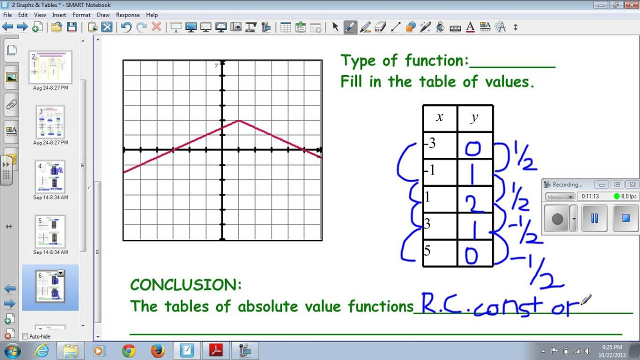 Algebra 1 Non Linear Functions Graphs And Tables