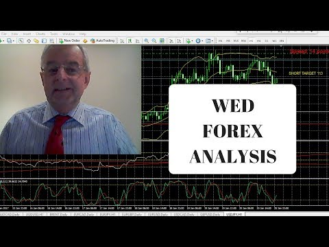 Forex Technical & Fundamental Analysis 13th Dec Live Today Daily Strategies Review Major Pairs