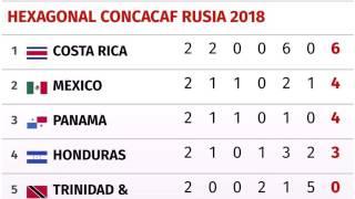 Resultados y Posiciones del HEXAGONAL Final | CONCACAF Jornada 2