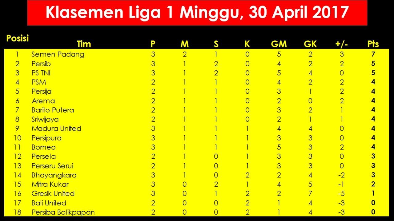 Liga 1 (Indonesia) - Wikipedia  |Liga 1