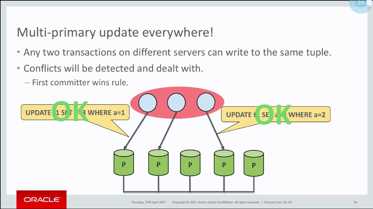 Everything You Need to Know About #MySQL Group Replication - #MySQL Tutorial - #Percona Live 2017