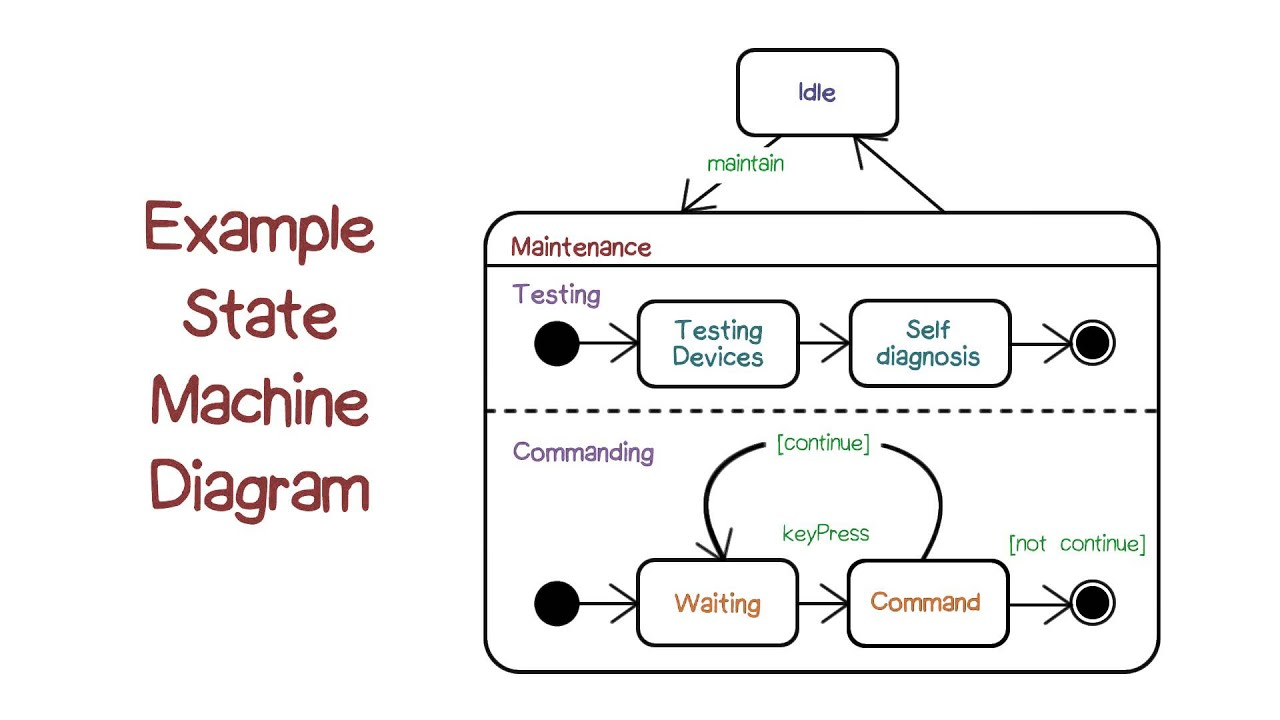 medium resolution of example state machine diagrams