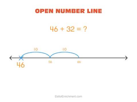 Open Number Line 2 - Addition (plus counting numbers)