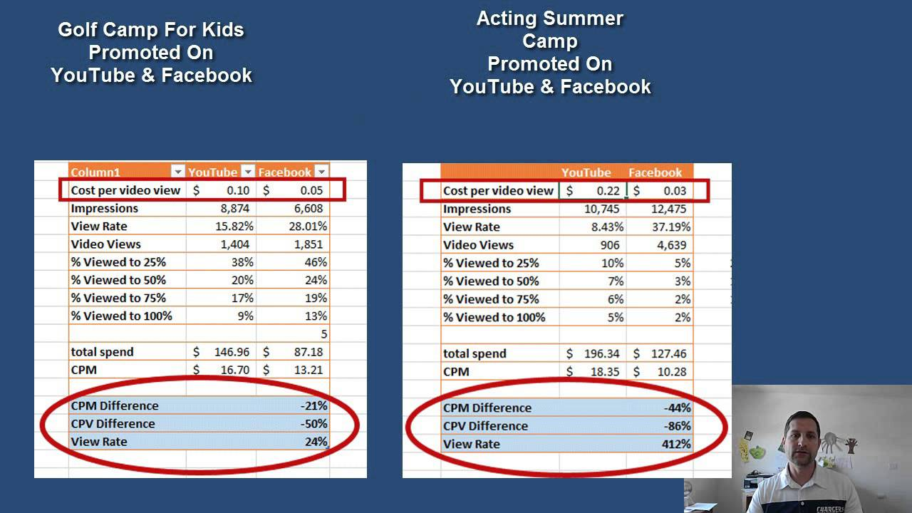 Facebook Video Ads Versus YouTube Video Ads Statistics Case Study Maxresdefault Watch?vIfsJS GGso