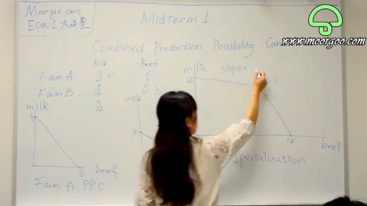 econ 472 midterm 2014 1 midterm 1 60 minutes econ 1101: principles of microeconomics october 6, 2014 exam form a name _____ student id number _____.
