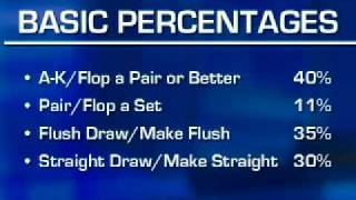 Expert Insight Poker Tip: Knowing the Odds and Percentages