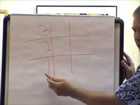 Times Table for 3 in 3 seconds on Tic-Tac-Toe Fun Math Work