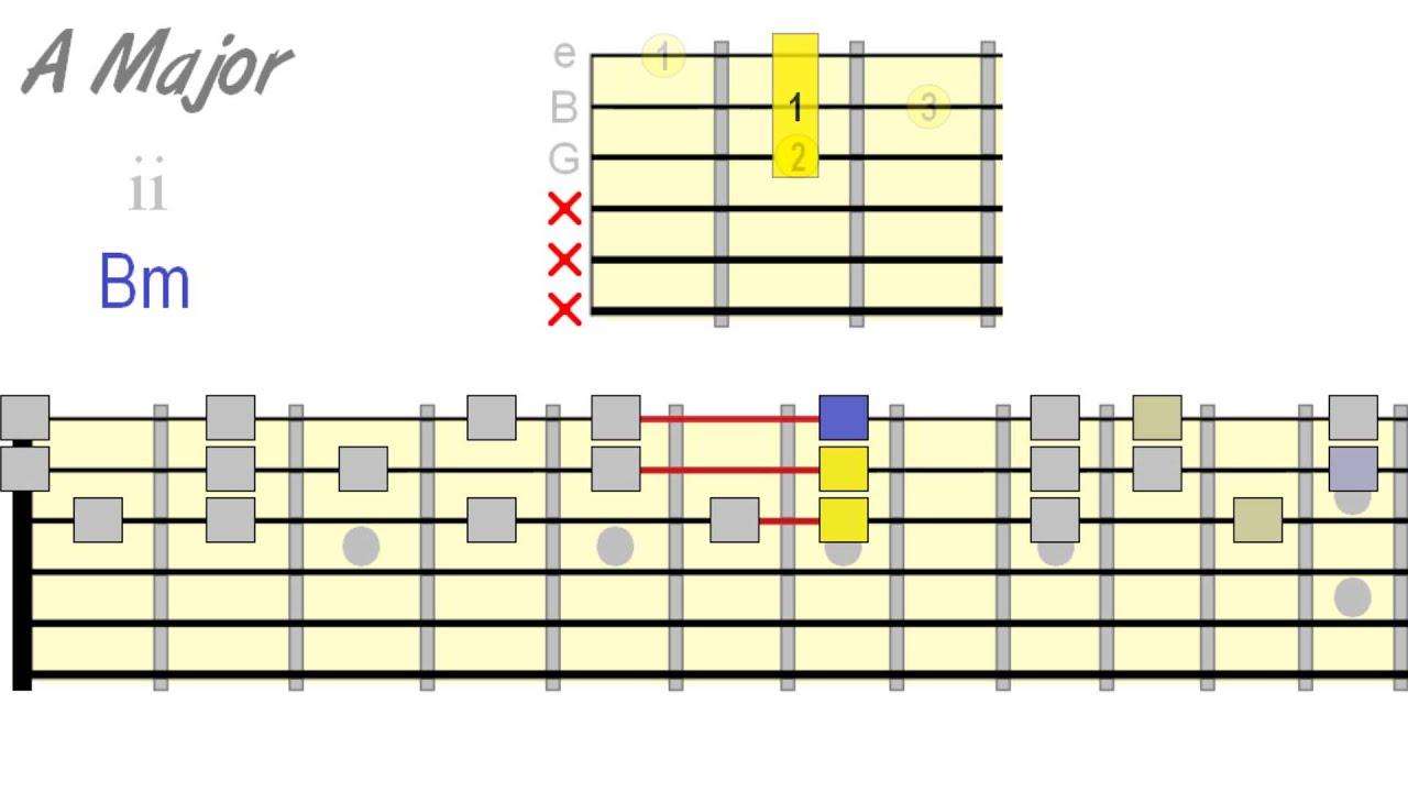 Guitar Chord Domination Triad Harmonization Youtube