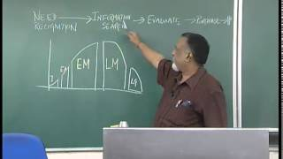 Mod-01 Lec-15 Strategic Marketing-Lecture15