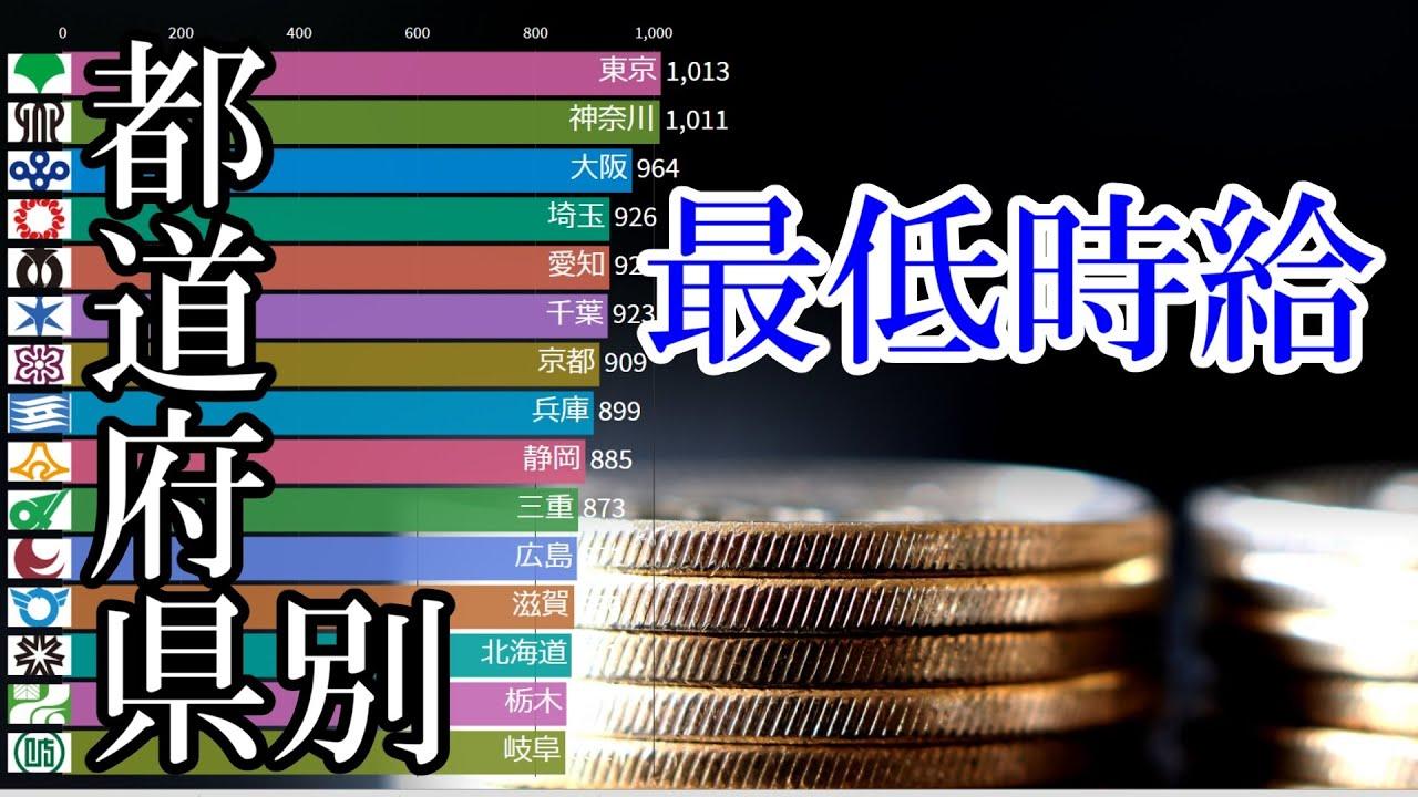 都道府県別 最低賃金(時給)ランキング