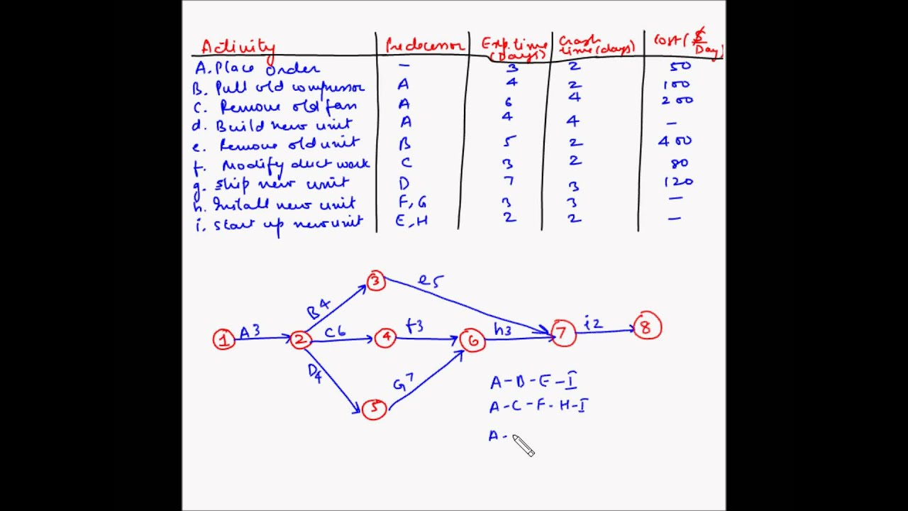 Network Diagram Example Problems Wire Data Schema With Foldback Current Limiting Circuit Tradeoficcom Project Management Crashing 3 Youtube Topology Diagrams And Explanation Local Area