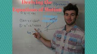 How to Derive the Equations of Motion (without Calculus)