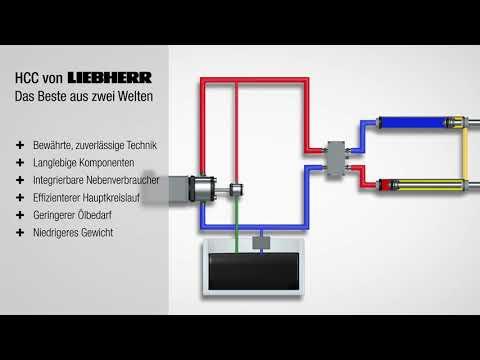 Liebherr - HCC Halbgeschlossener Ölkreislauf-DE