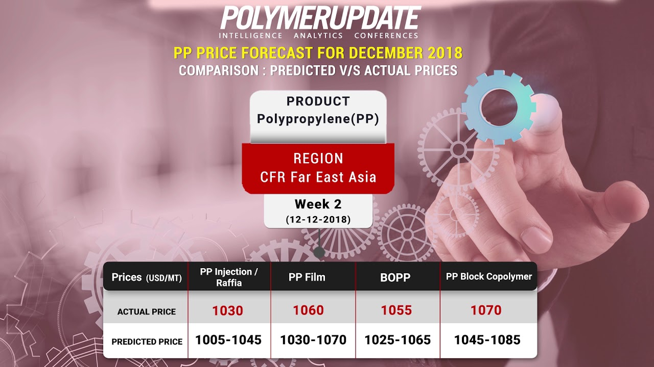PP CFR Far East Asia Price Forecast Comparison