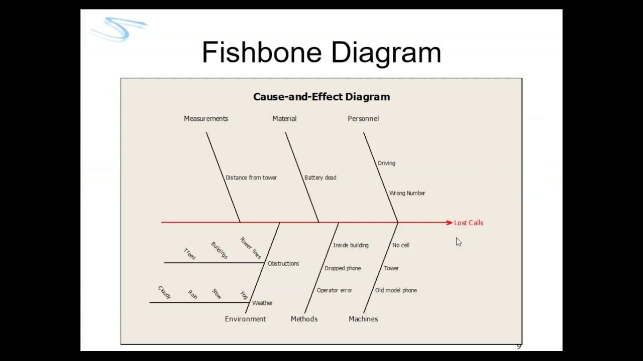 Minitab Fishbone Diagram Wiring Diagrams Parts Of A Catapult Free Download Schematic How To Make Cause And Effect Within Also Called Rh Youtube Com