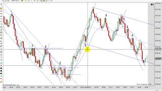 Learn How To Day Trade With Price Action 10-22-2018