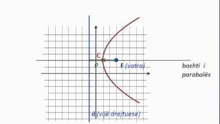 Video Ekuacioni i parabolës - Pjesa 1 [Klasa virtuale] download MP3, 3GP, MP4, WEBM, AVI, FLV Juli 2018