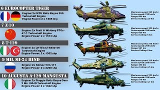 Top 10 Attack Helicopters in the World (2019)