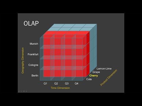 Business Intelligence: Multidimensional Analysis