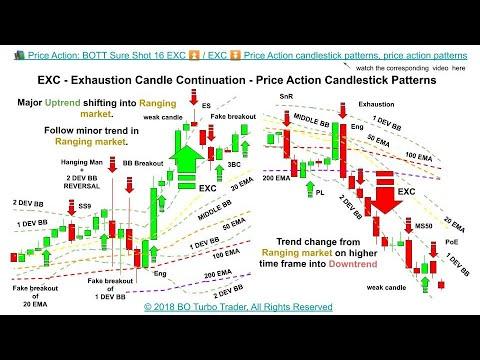 Download 📚 Price Action: BOTT Sure Shot 16 EXC  ⏬ 17 EXR ⏫ 18 EXP ⏬ 19 EXRC -  Price Action candlestick BOTT