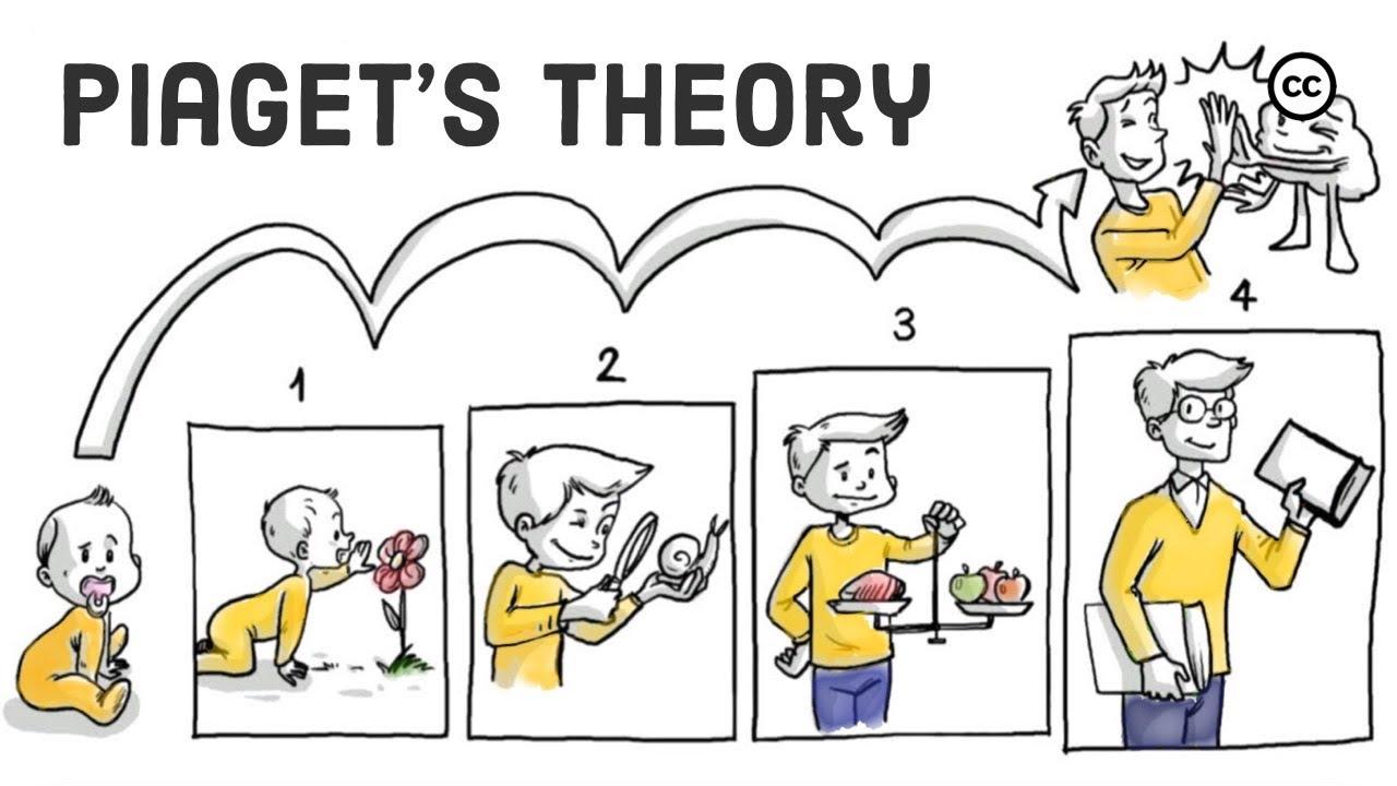 explain piagets stages of cognitive development