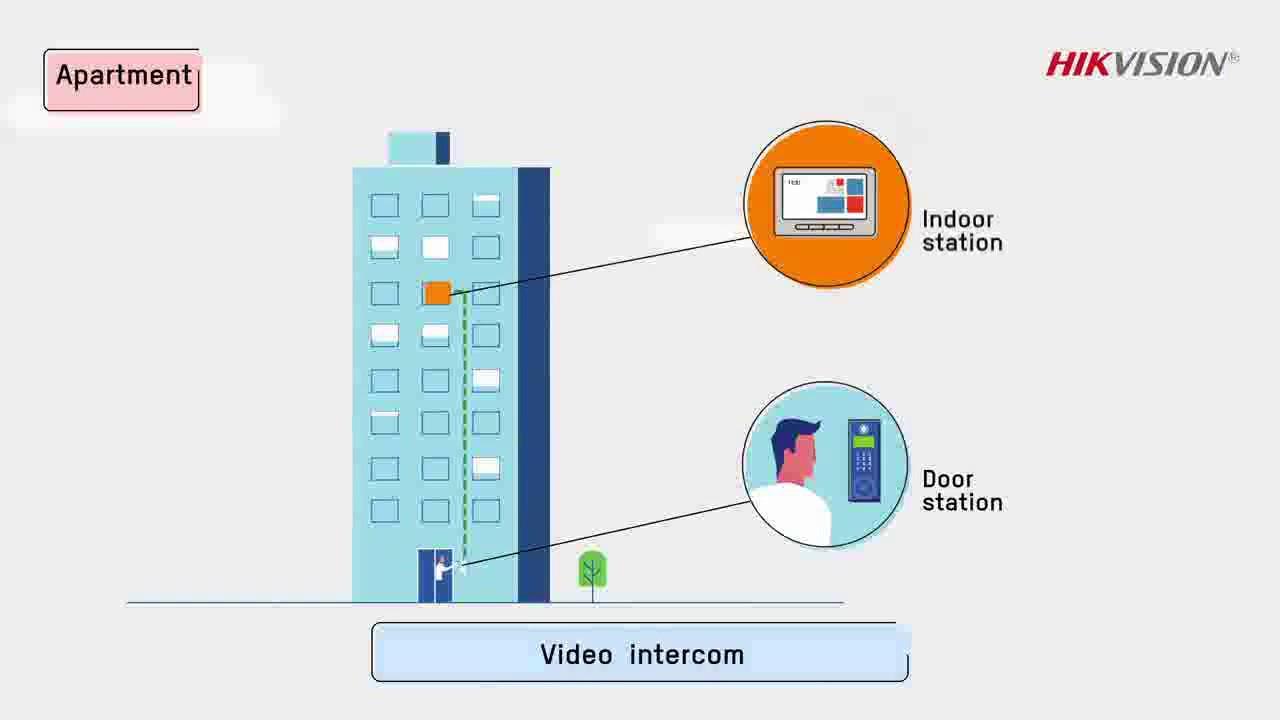 Fine Apartment Intercom Wiring Diagram Crest - Electrical Circuit ...