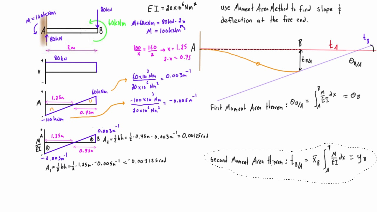 Moment Area Method Example 2 Cantilever Beam With Two Loads Youtube Bending Diagram Calculator