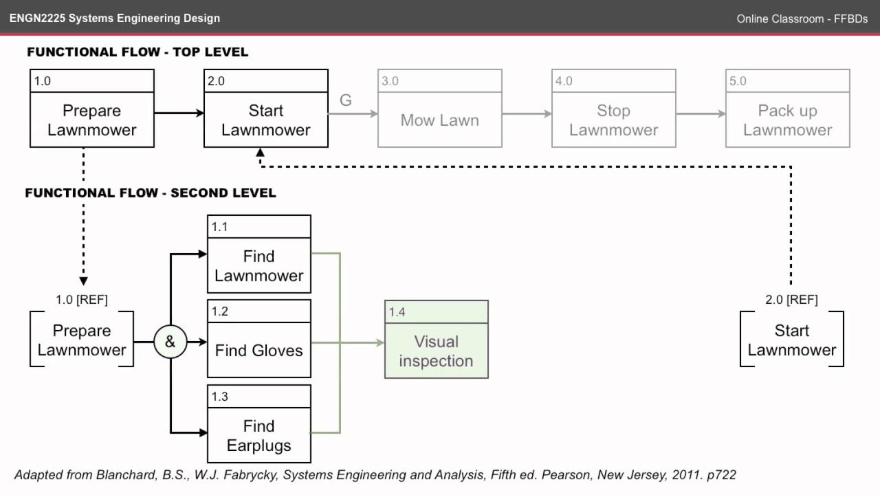 functional flow block diagram visio network schematic business process modeling