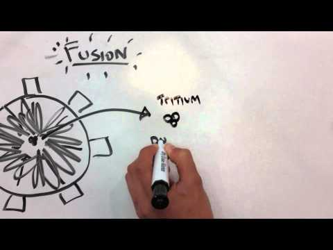Minute Physics- Inertial Confinement Fusion