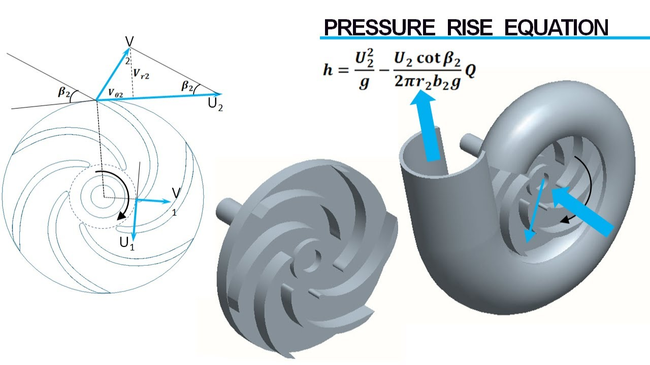 Centrifugal Pump Volute Design