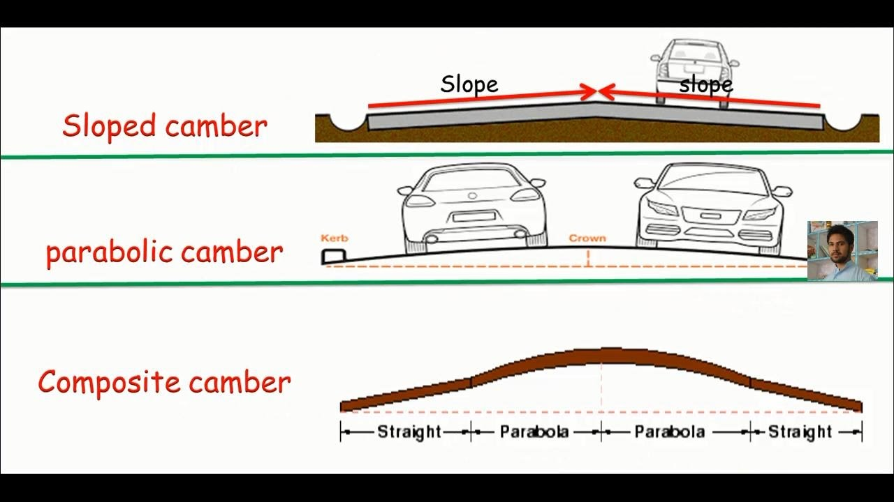 Land survey :- Road camber and its types
