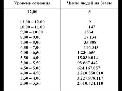 Таблица индексов уровней ВИБРАЦИИ Души (тела/сознания)