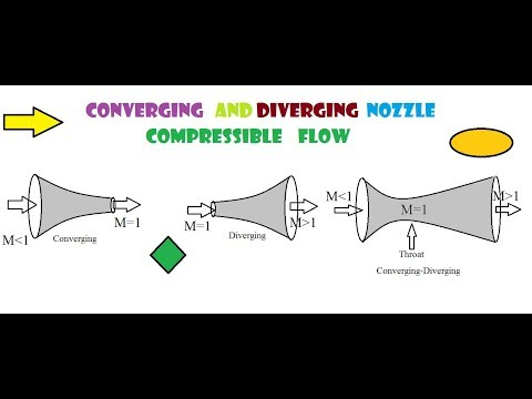Compressible fluid flow through Nozzles
