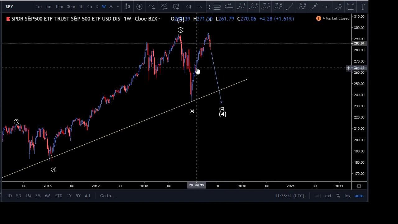 Stock Market Technical Analysis Of 3 Stocks (SPY & AMZN/DIS/BA)