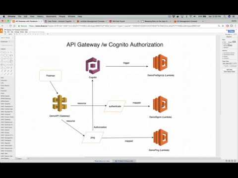 AWS API Gateway With Cognito Authorization