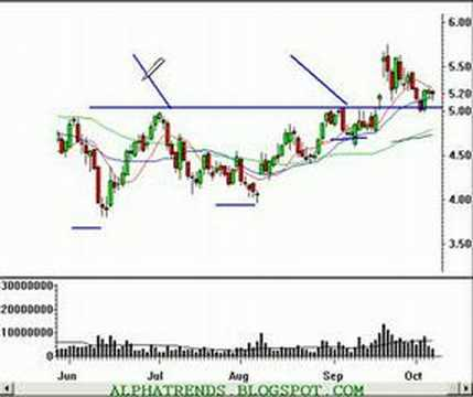 Technical Analysis Stock Ideas for Monday 10/9/06
