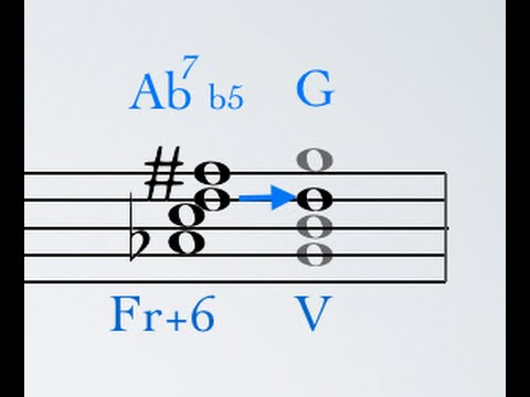 Augmented Sixth Chords Youtube