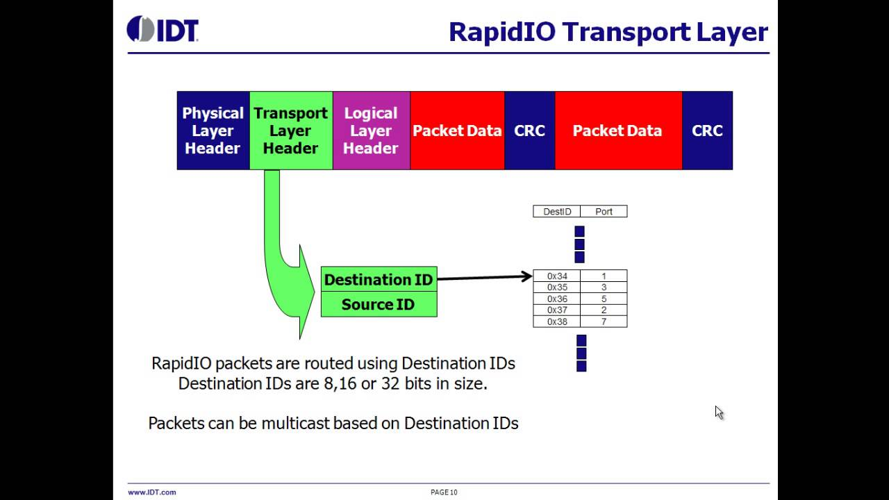 Download Introduction to Serial RapidIO® (SRIO) by IDT