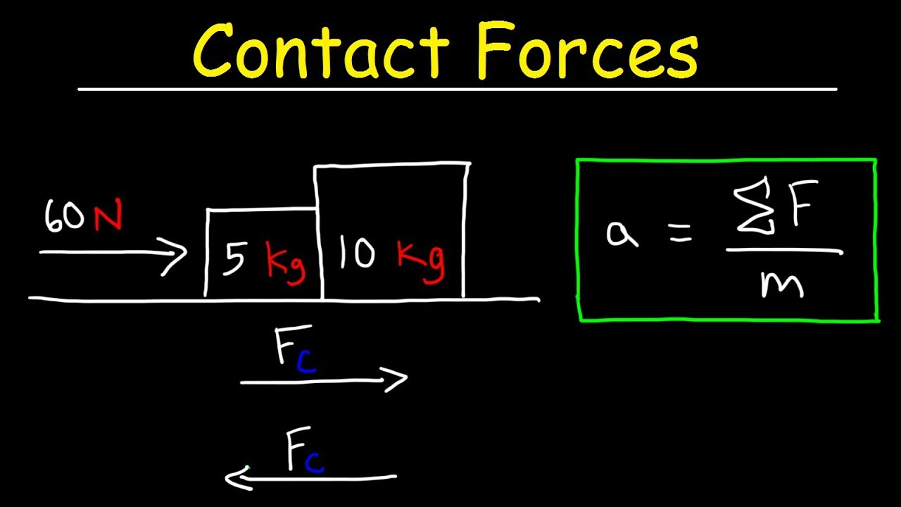 calculating contact forces using free body diagram method physics [ 1280 x 720 Pixel ]