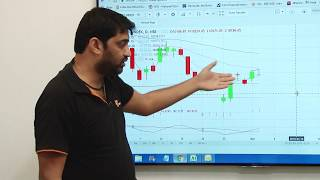 4. Hindi: Technical Analysis with Fyers (MACD, Long Term Moving Averages and Risk Management)