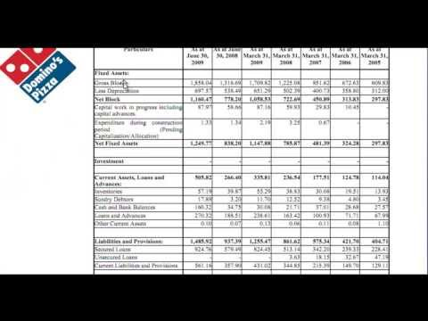 domino pizza balanced scorecard Pizza hut case study by pico pizza hut's state-of-the-art information technology system with the balanced scorecard methodology plan for domino's pizza.