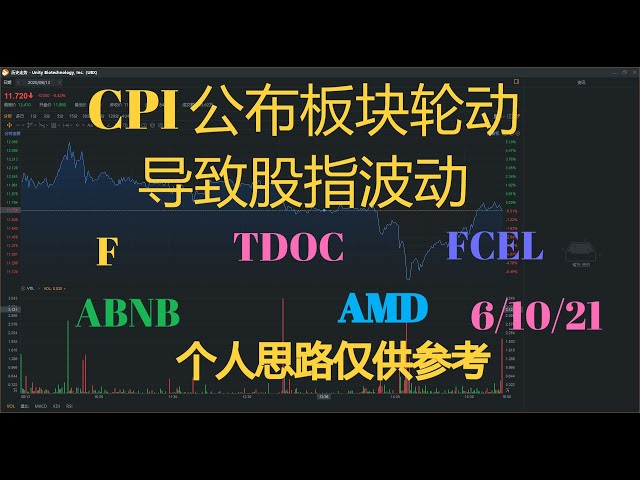 美股财经|CPI公布 板块轮动导致股指波动。F/FECL/AMD/TDOC/ABNB