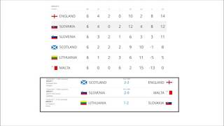 world cup 2018 qualifiers results 10/06/17 Football. Groups. Standings