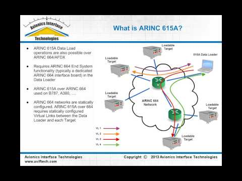 ARINC 615A Ethernet & ARINC 664 Data Loader Overview Part 1