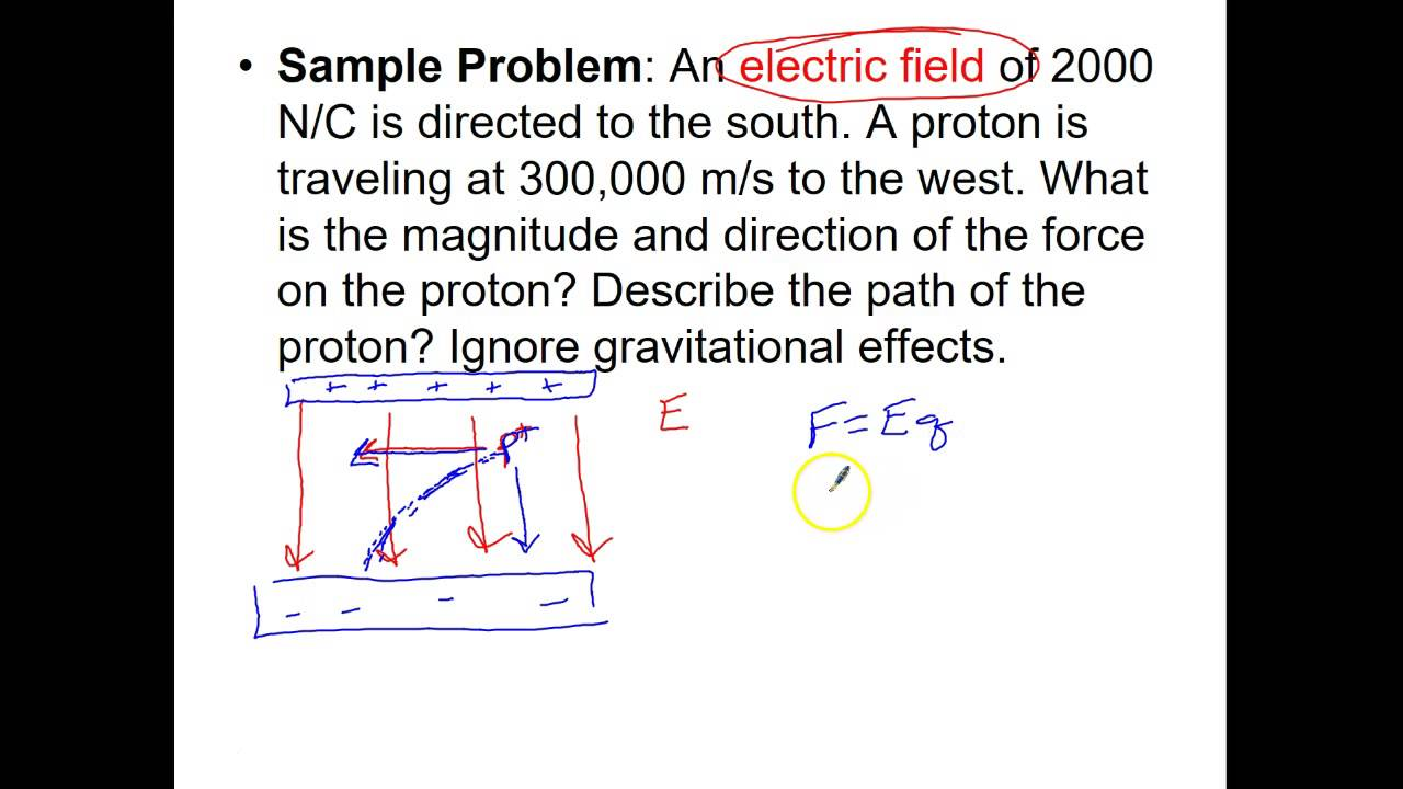 Motion of a charged particle in a magnetic field: formulas. Motion of charged particles in a uniform magnetic field 96