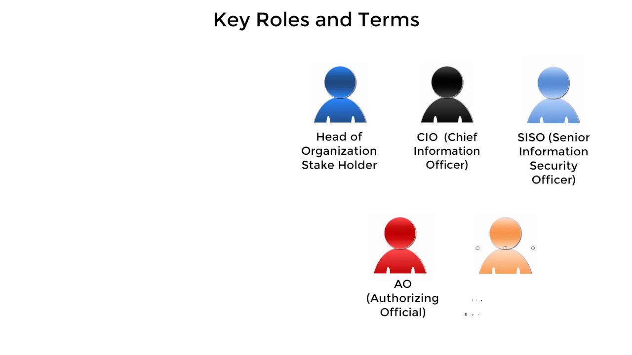 understand cyber security roles and terms  1093
